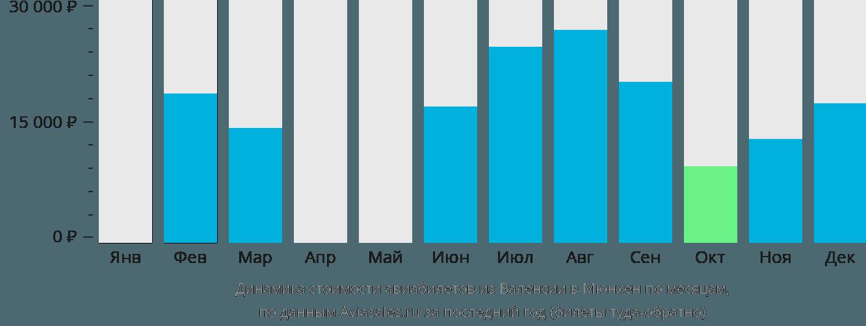 Динамика стоимости авиабилетов из Валенсии в Мюнхен по месяцам