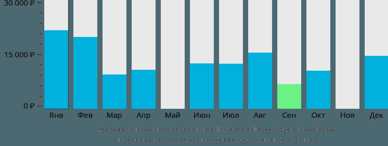 Динамика стоимости авиабилетов из Валенсии в Нидерланды по месяцам