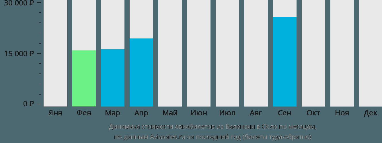 Динамика стоимости авиабилетов из Валенсии в Осло по месяцам
