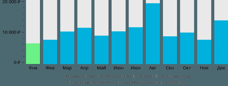 Динамика стоимости авиабилетов из Валенсии в Париж по месяцам