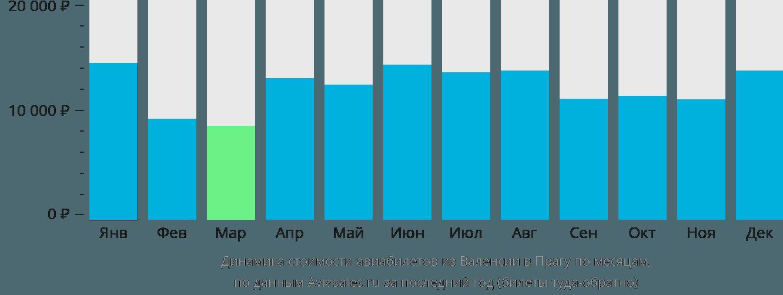 Динамика стоимости авиабилетов из Валенсии в Прагу по месяцам