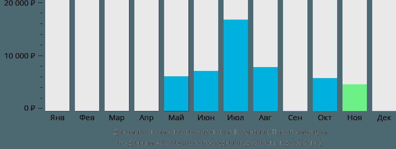 Динамика стоимости авиабилетов из Валенсии в Пизу по месяцам