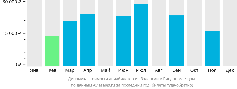 Динамика стоимости авиабилетов из Валенсии в Ригу по месяцам