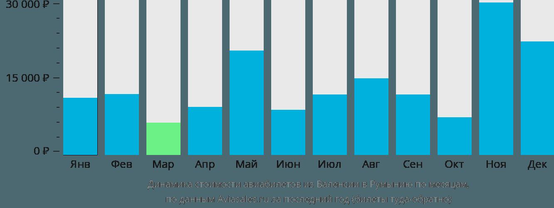 Динамика стоимости авиабилетов из Валенсии в Румынию по месяцам