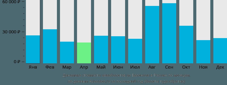 Динамика стоимости авиабилетов из Валенсии в Россию по месяцам