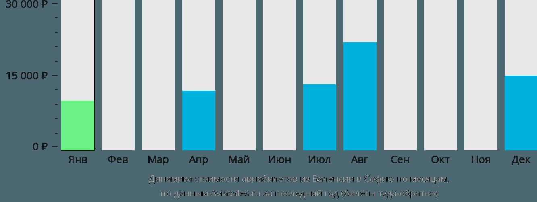 Динамика стоимости авиабилетов из Валенсии в Софию по месяцам