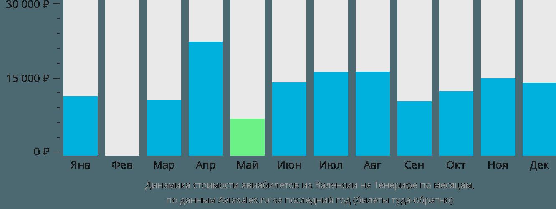 Динамика стоимости авиабилетов из Валенсии на Тенерифе по месяцам