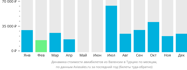 Динамика стоимости авиабилетов из Валенсии в Турцию по месяцам