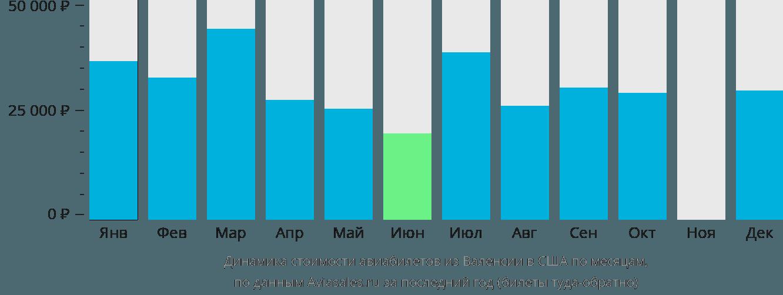 Динамика стоимости авиабилетов из Валенсии в США по месяцам