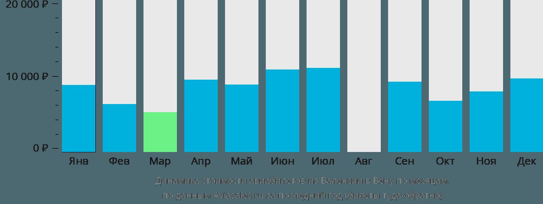 Динамика стоимости авиабилетов из Валенсии в Вену по месяцам