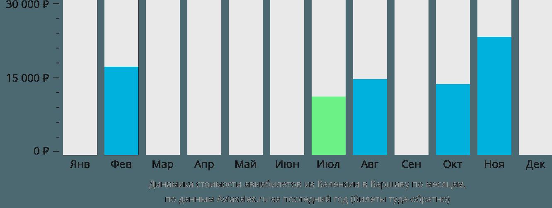 Динамика стоимости авиабилетов из Валенсии в Варшаву по месяцам