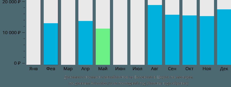 Динамика стоимости авиабилетов из Валенсии в Цюрих по месяцам
