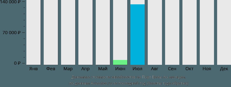 Динамика стоимости авиабилетов из Порт-Вилы по месяцам