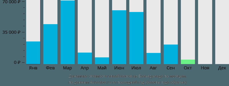 Динамика стоимости авиабилетов из Вальядолида по месяцам