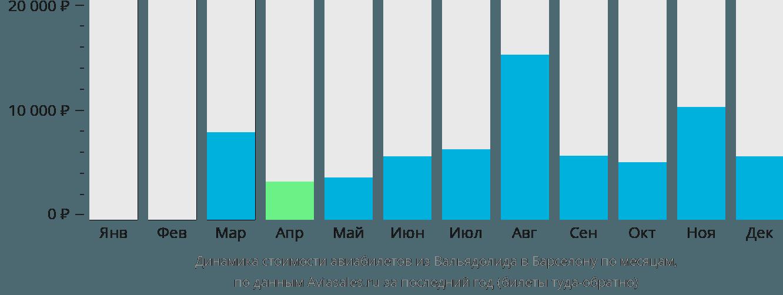 Динамика стоимости авиабилетов из Вальядолида в Барселону по месяцам