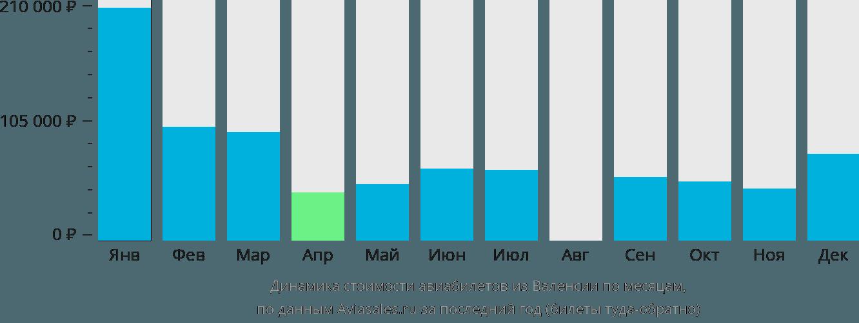 Динамика стоимости авиабилетов из Валенсии по месяцам