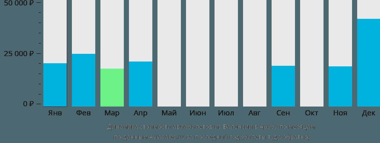 Динамика стоимости авиабилетов из Валенсии в Арубу по месяцам