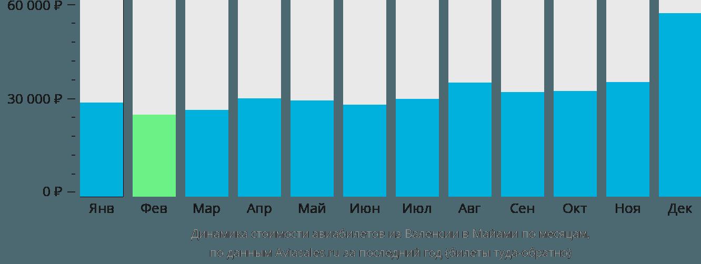 Динамика стоимости авиабилетов из Валенсии в Майами по месяцам