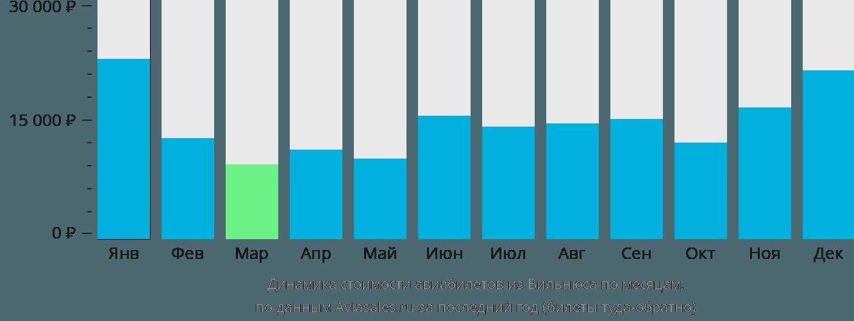 Динамика стоимости авиабилетов из Вильнюса по месяцам