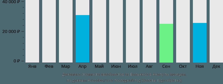 Динамика стоимости авиабилетов из Вильнюса в Анапу по месяцам