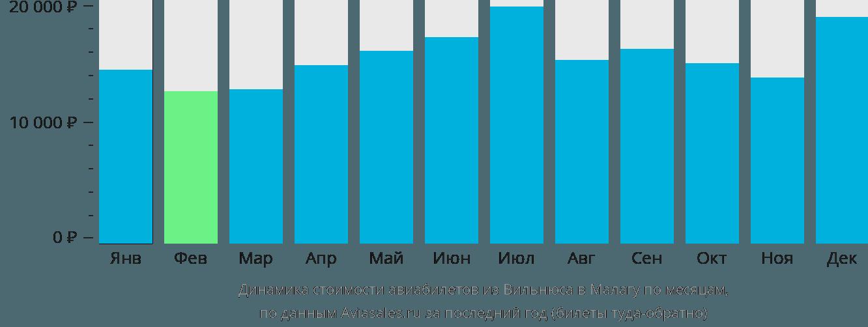 Динамика стоимости авиабилетов из Вильнюса в Малагу по месяцам