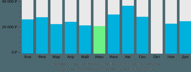 Динамика стоимости авиабилетов из Вильнюса в Алматы по месяцам