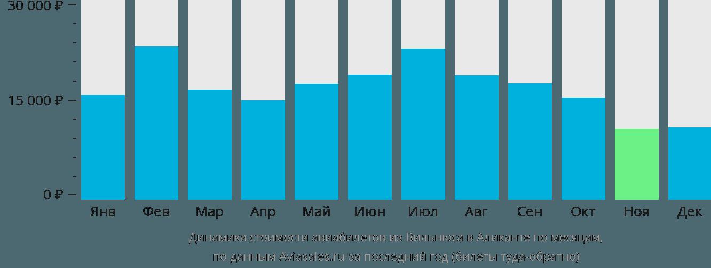 Динамика стоимости авиабилетов из Вильнюса в Аликанте по месяцам