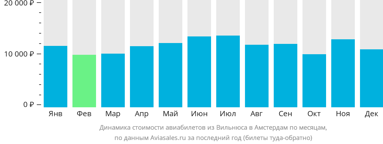 Динамика стоимости авиабилетов из Вильнюса в Амстердам по месяцам