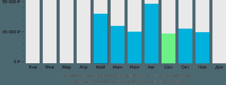 Динамика стоимости авиабилетов из Вильнюса в Атланту по месяцам