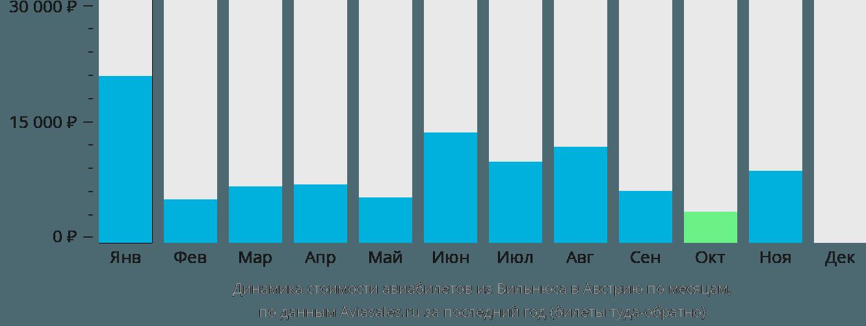 Динамика стоимости авиабилетов из Вильнюса в Австрию по месяцам