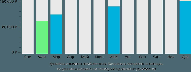 Динамика стоимости авиабилетов из Вильнюса в Австралию по месяцам