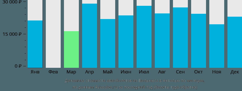 Динамика стоимости авиабилетов из Вильнюса в Анталью по месяцам