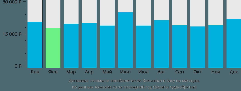 Динамика стоимости авиабилетов из Вильнюса в Баку по месяцам