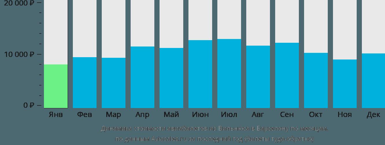 Динамика стоимости авиабилетов из Вильнюса в Барселону по месяцам