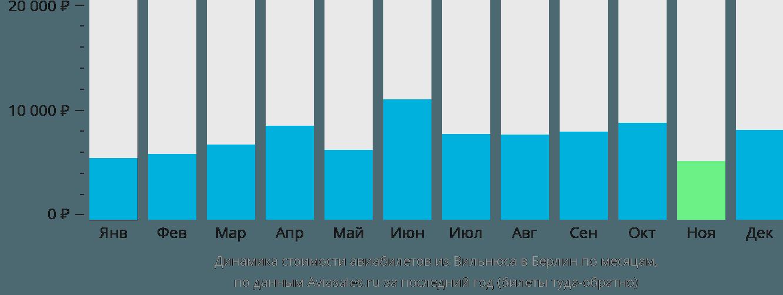 Динамика стоимости авиабилетов из Вильнюса в Берлин по месяцам