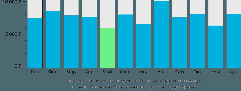 Динамика стоимости авиабилетов из Вильнюса в Бельгию по месяцам