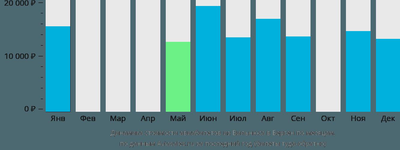 Динамика стоимости авиабилетов из Вильнюса в Берген по месяцам