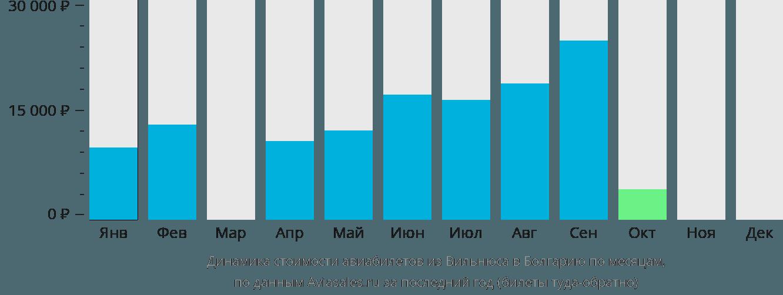 Динамика стоимости авиабилетов из Вильнюса в Болгарию по месяцам