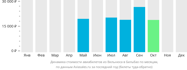 Динамика стоимости авиабилетов из Вильнюса в Бильбао по месяцам
