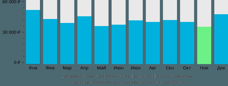Динамика стоимости авиабилетов из Вильнюса в Бангкок по месяцам