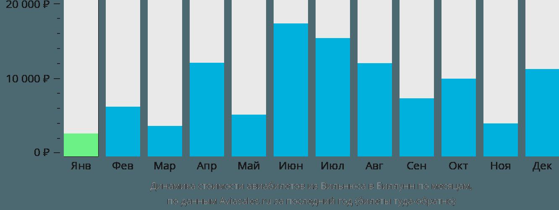 Динамика стоимости авиабилетов из Вильнюса в Биллунн по месяцам