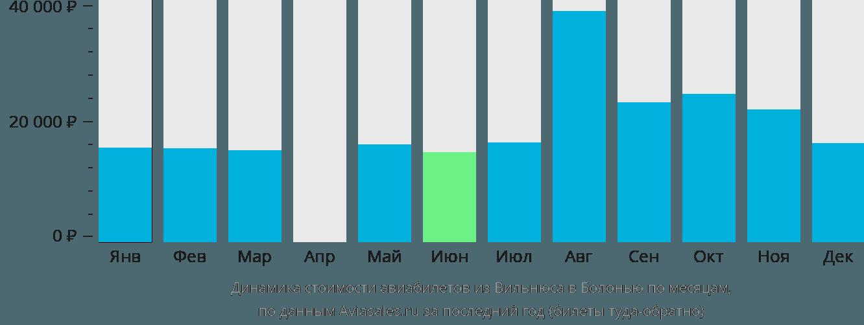 Динамика стоимости авиабилетов из Вильнюса в Болонью по месяцам