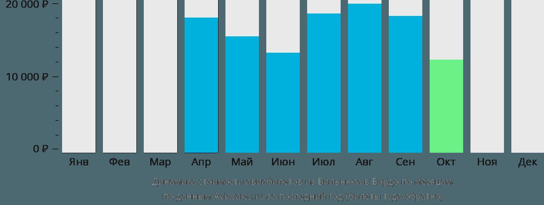 Динамика стоимости авиабилетов из Вильнюса в Бордо по месяцам