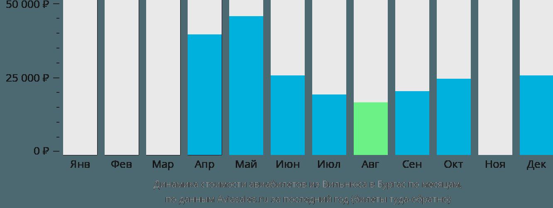Динамика стоимости авиабилетов из Вильнюса в Бургас по месяцам
