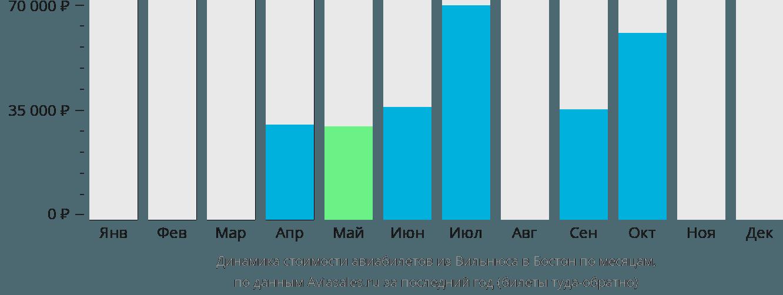 Динамика стоимости авиабилетов из Вильнюса в Бостон по месяцам