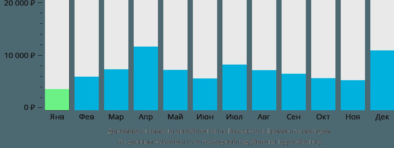 Динамика стоимости авиабилетов из Вильнюса в Бремен по месяцам
