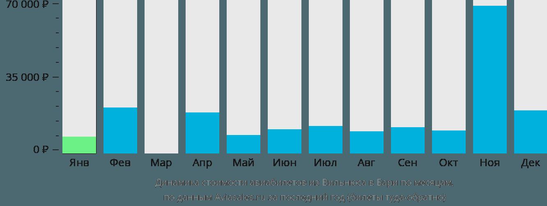 Динамика стоимости авиабилетов из Вильнюса в Бари по месяцам