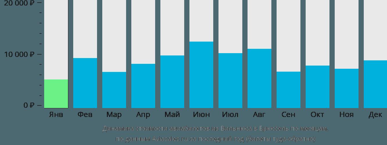 Динамика стоимости авиабилетов из Вильнюса в Брюссель по месяцам