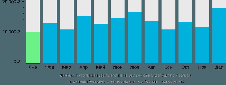 Динамика стоимости авиабилетов из Вильнюса в Будапешт по месяцам