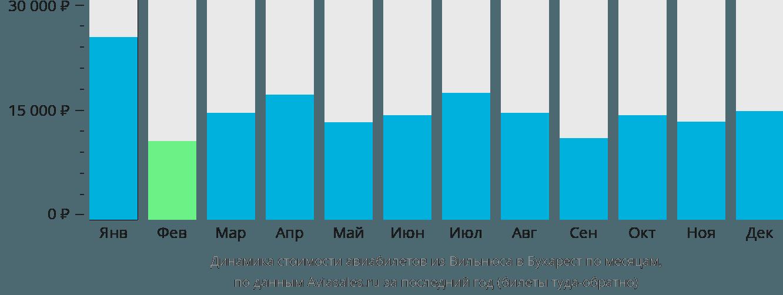 Динамика стоимости авиабилетов из Вильнюса в Бухарест по месяцам
